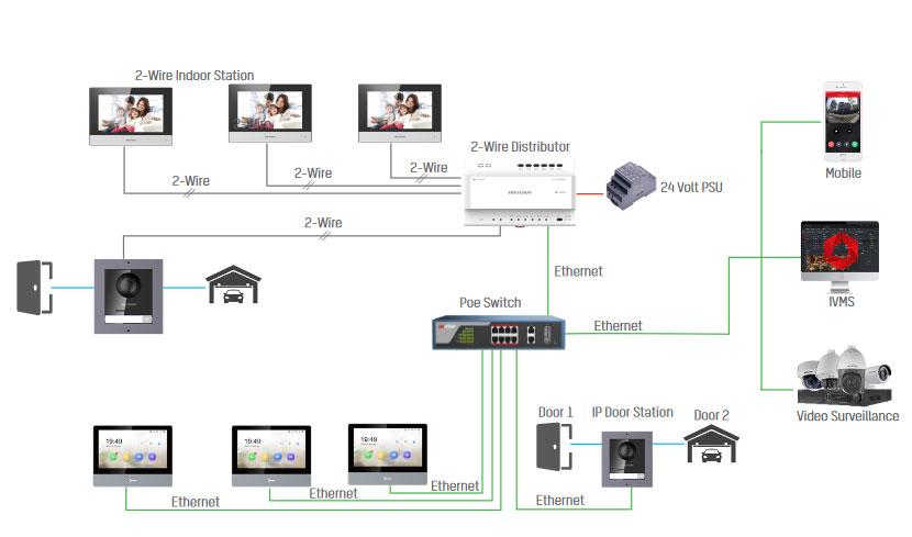 Hikvision modular intercom