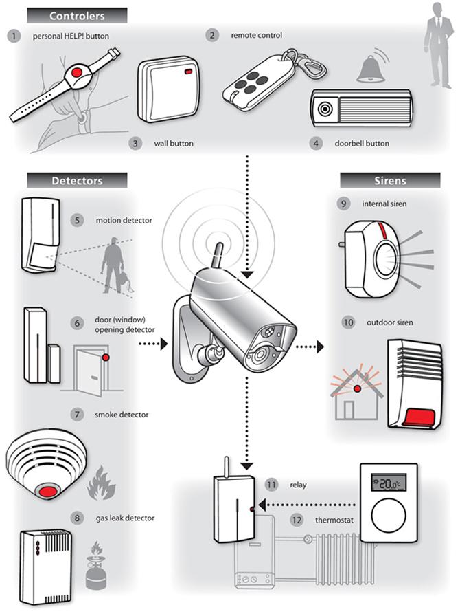 Jablocom EYE02 detectors