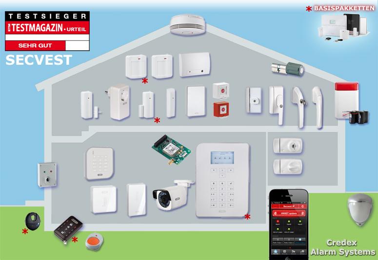 Secvest alarm systeem overzicht