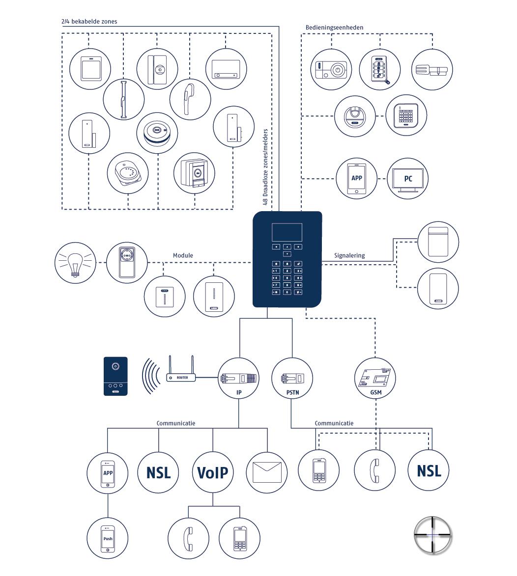 ABUS Secvest alarmsysteem